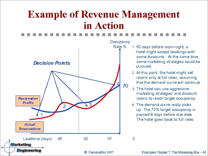Example of Revenue Management in Action Occupancy Rate % 1. 60 days before room-night,