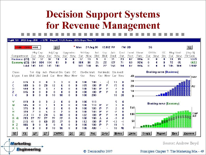 Decision Support Systems for Revenue Management Source: Andrew Boyd © Decision. Pro 2007 Principles