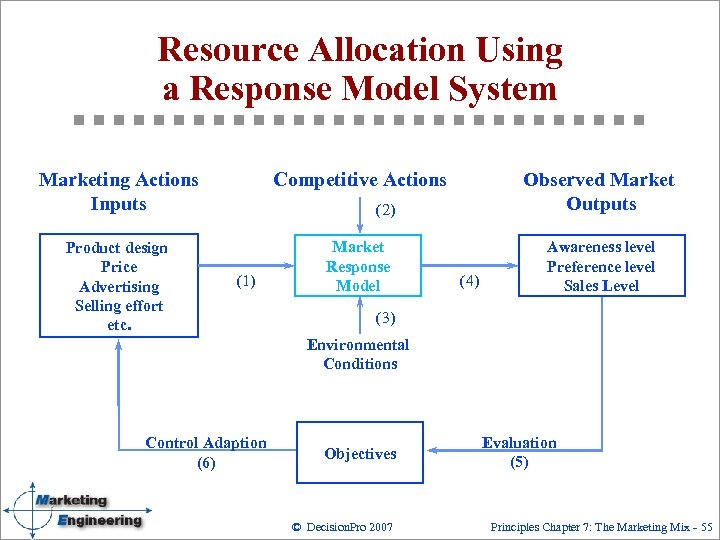Resource Allocation Using a Response Model System Marketing Actions Inputs Competitive Actions Product design