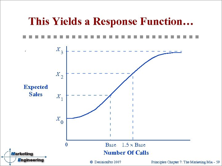 This Yields a Response Function… X X Expected Sales X X 3 2 1
