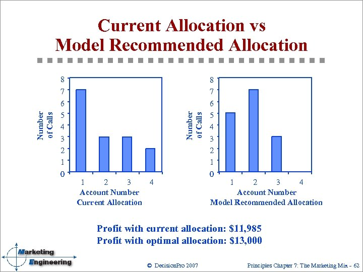 Current Allocation vs Model Recommended Allocation 7 6 5 4 3 2 1 0