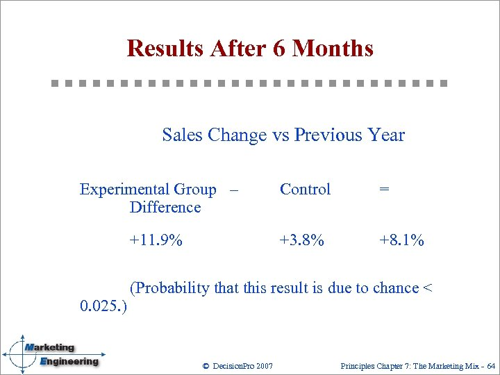 Results After 6 Months Sales Change vs Previous Year Experimental Group – Difference Control