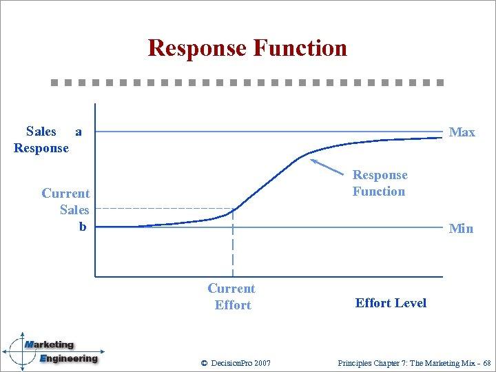 Response Function Sales a Response Max Response Function Current Sales b Min Current Effort