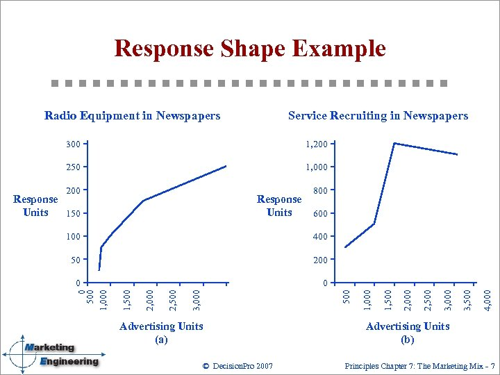 Response Shape Example Radio Equipment in Newspapers Service Recruiting in Newspapers 300 1, 200