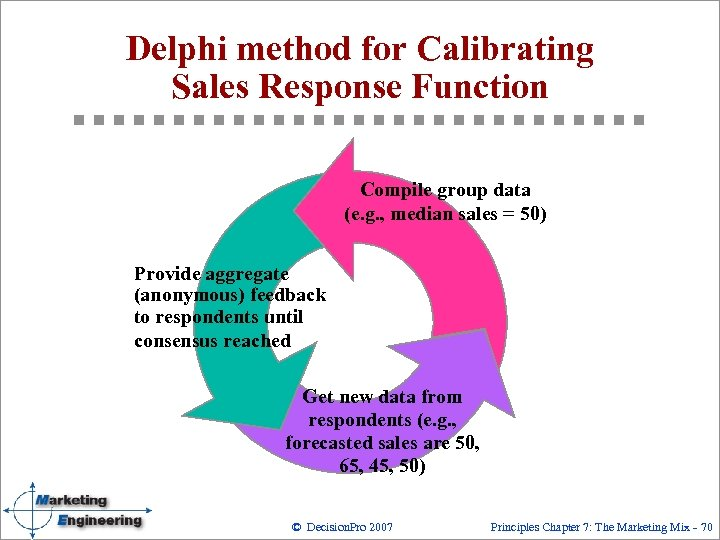 Delphi method for Calibrating Sales Response Function Compile group data (e. g. , median