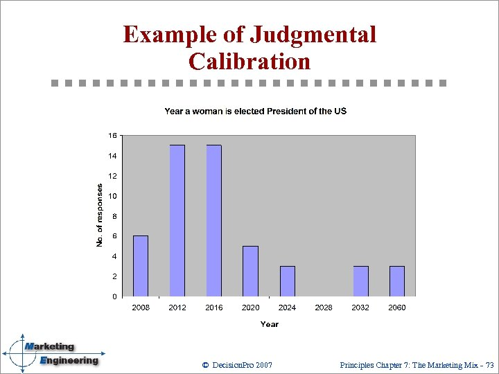Example of Judgmental Calibration © Decision. Pro 2007 Principles Chapter 7: The Marketing Mix