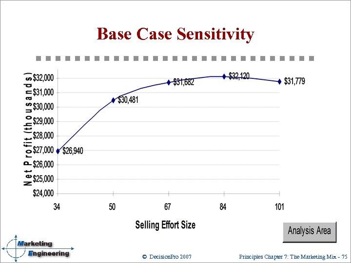 Base Case Sensitivity © Decision. Pro 2007 Principles Chapter 7: The Marketing Mix 75