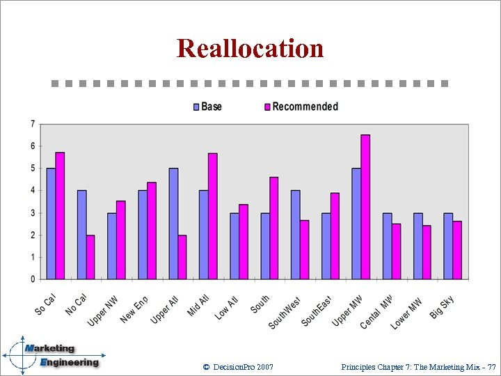 Reallocation © Decision. Pro 2007 Principles Chapter 7: The Marketing Mix 77