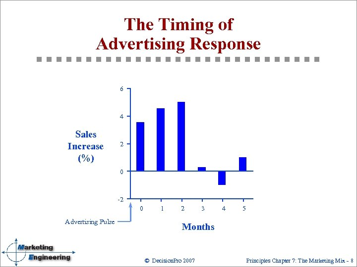 The Timing of Advertising Response 6 4 Sales Increase (%) 2 0 Advertising Pulse