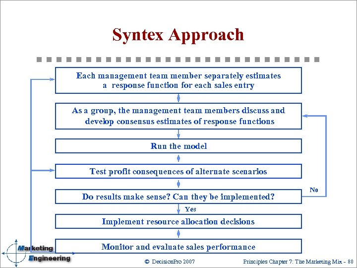 Syntex Approach Each management team member separately estimates a response function for each sales
