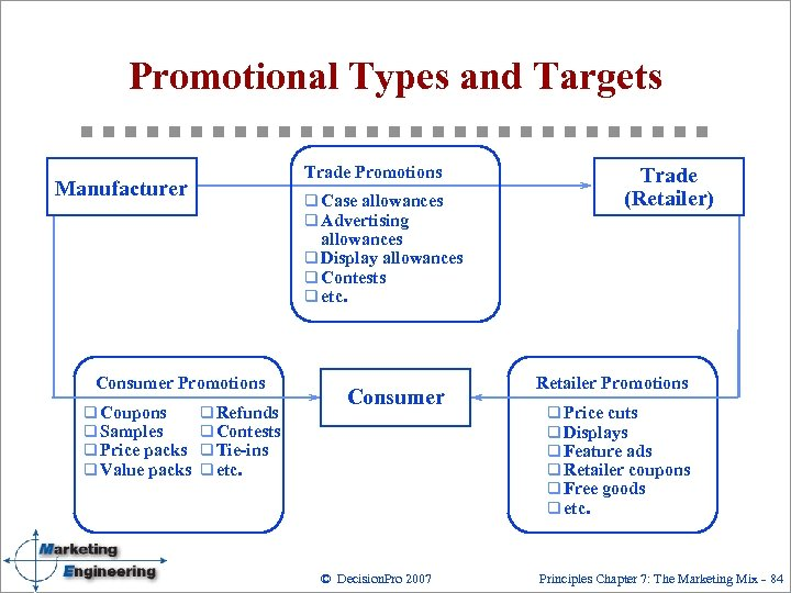 Promotional Types and Targets Trade Promotions Manufacturer q Case allowances q Advertising Trade (Retailer)