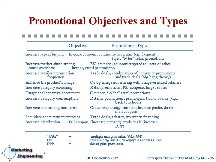 Promotional Objectives and Types Objective Promotional Type Increase repeat buying In pack coupons, continuity