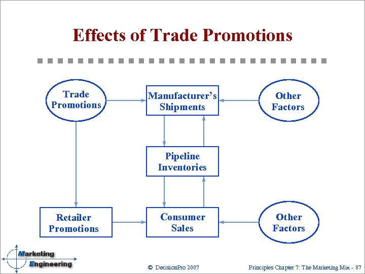 Effects of Trade Promotions Manufacturer's Shipments Other Factors Pipeline Inventories Retailer Promotions Consumer Sales