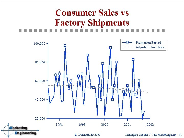 Consumer Sales vs Factory Shipments Promotion Period Adjusted Unit Sales 100, 000 80, 000