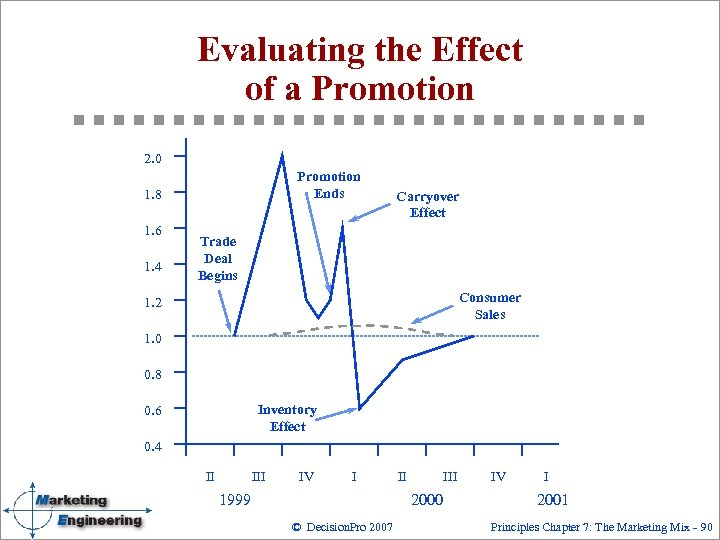 Evaluating the Effect of a Promotion 2. 0 Promotion Ends 1. 8 1. 6