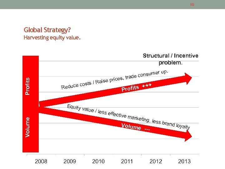 10 Global Strategy? Harvesting equity value. Profits Structural / Incentive problem. Reduce cos Equity