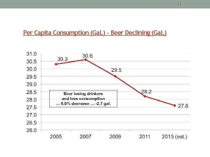 11 Per Capita Consumption (Gal. ) – Beer Declining (Gal. ) Beer losing drinkers
