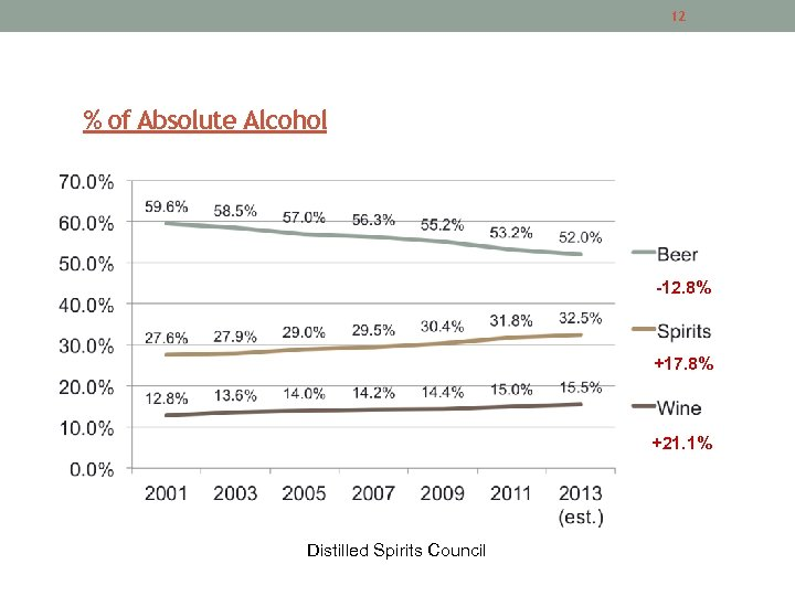 12 % of Absolute Alcohol -12. 8% +17. 8% +21. 1% Distilled Spirits Council