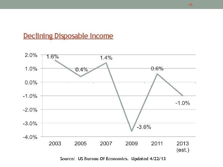 16 Declining Disposable Income Source: US Bureau Of Economics. Updated 4/22/13