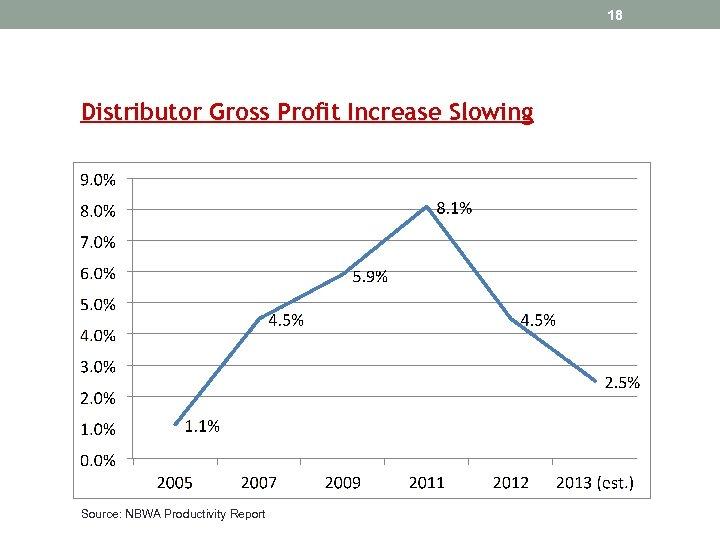 18 Distributor Gross Profit Increase Slowing Source: NBWA Productivity Report