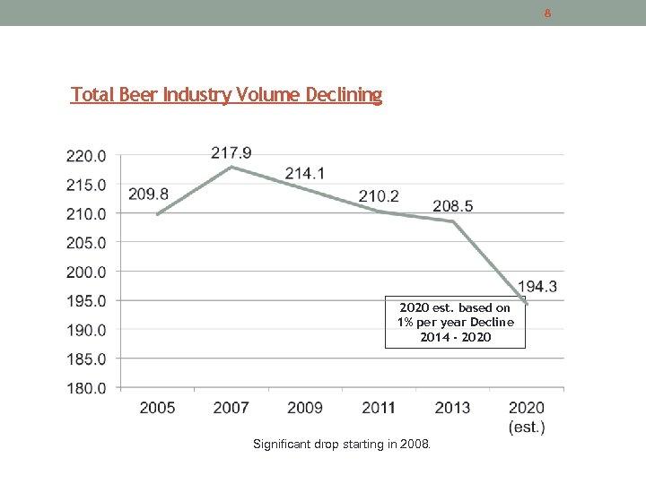 8 Total Beer Industry Volume Declining 2020 est. based on 1% per year Decline