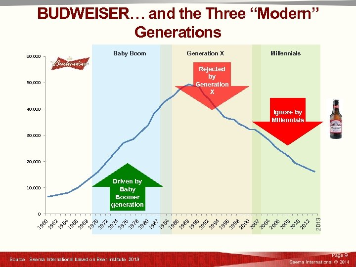 """BUDWEISER… and the Three """"Modern"""" Generations Baby Boom 60, 000 Generation X Millennials Rejected"""