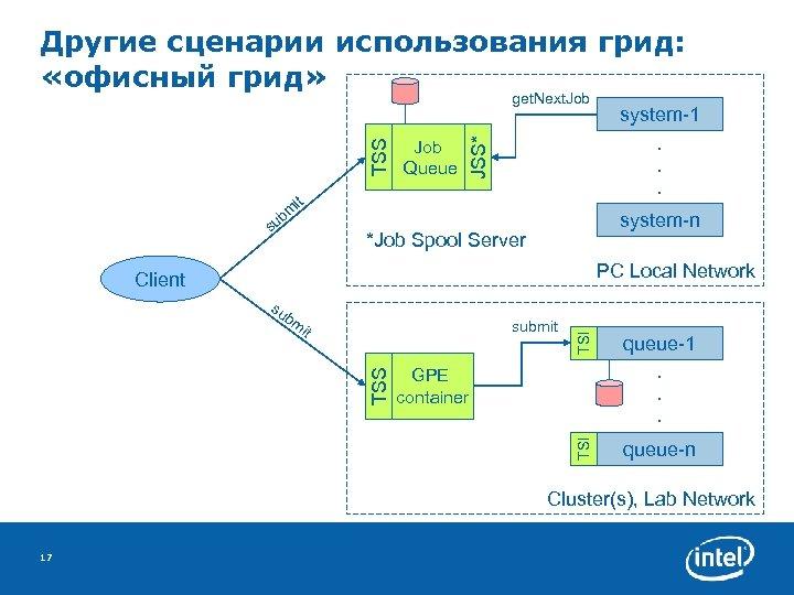 Другие сценарии использования грид: «офисный грид» it bm su system-1. . . Job Queue