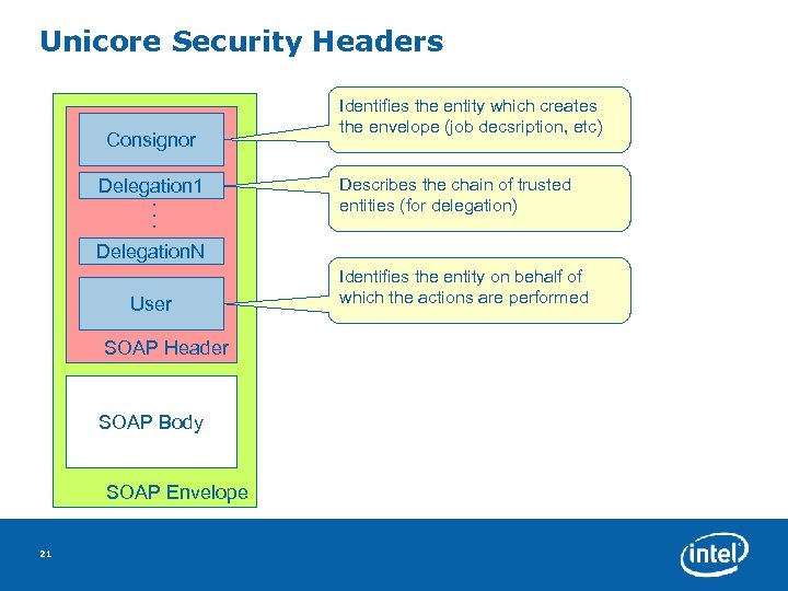Unicore Security Headers Consignor . . . Delegation 1 Identifies the entity which creates