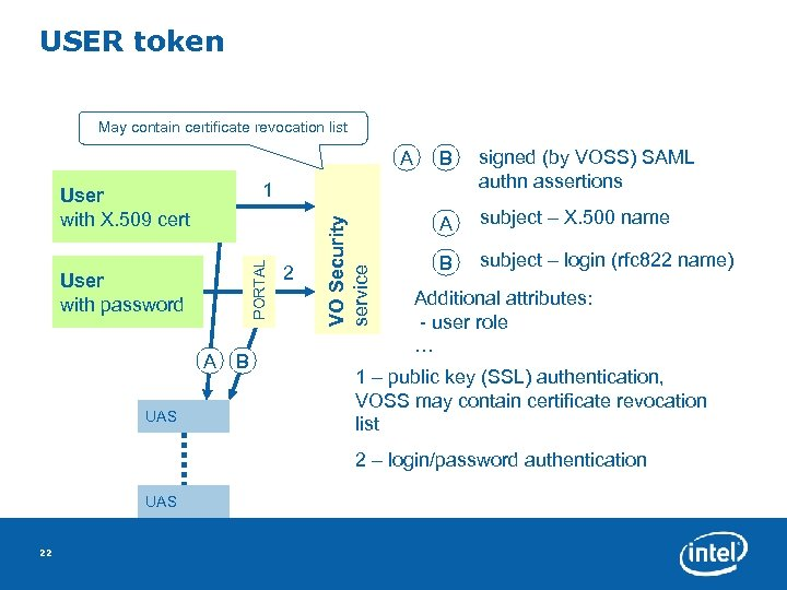 USER token May contain certificate revocation list A signed (by VOSS) SAML authn assertions
