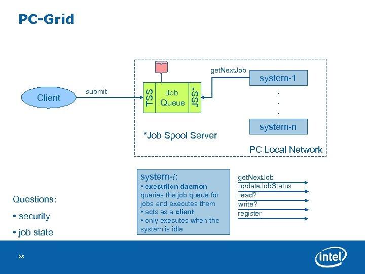 PC-Grid Job Queue *Job Spool Server system-1. . . submit JSS* Client TSS get.