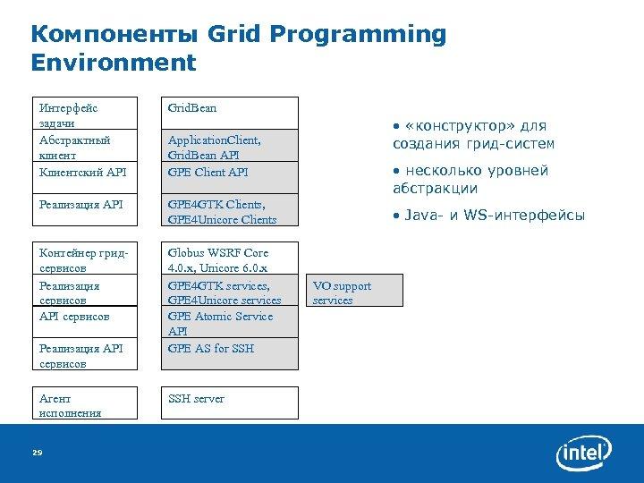 Компоненты Grid Programming Environment Интерфейс задачи Абстрактный клиент Клиентский API Grid. Bean Реализация API