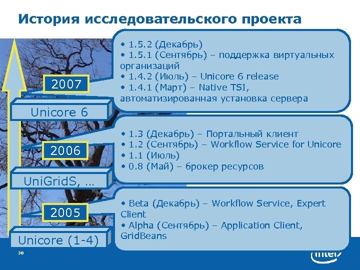 История исследовательского проекта 2007 • 1. 5. 2 (Декабрь) • 1. 5. 1 (Сентябрь)