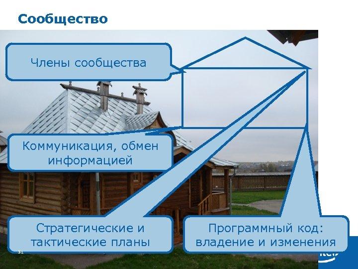 Сообщество Члены сообщества Коммуникация, обмен информацией Стратегические и тактические планы 31 Программный код: владение