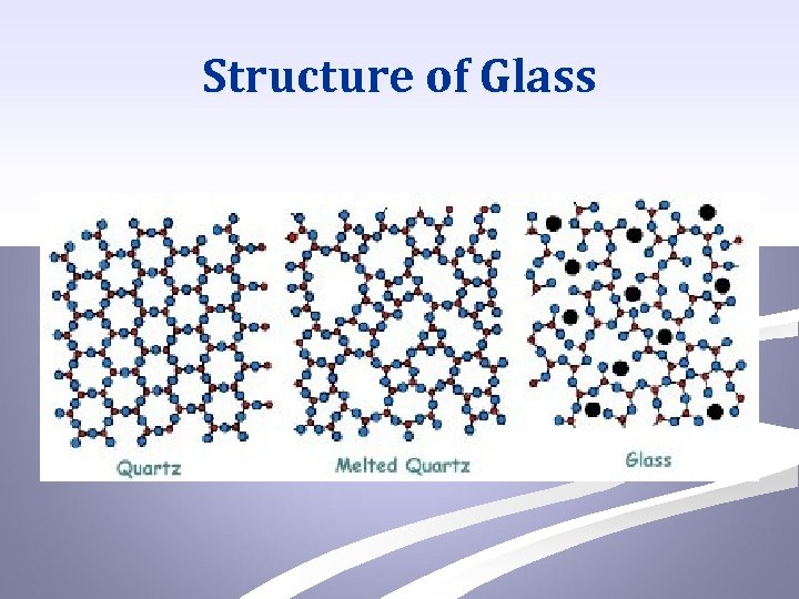 Structure of Glass
