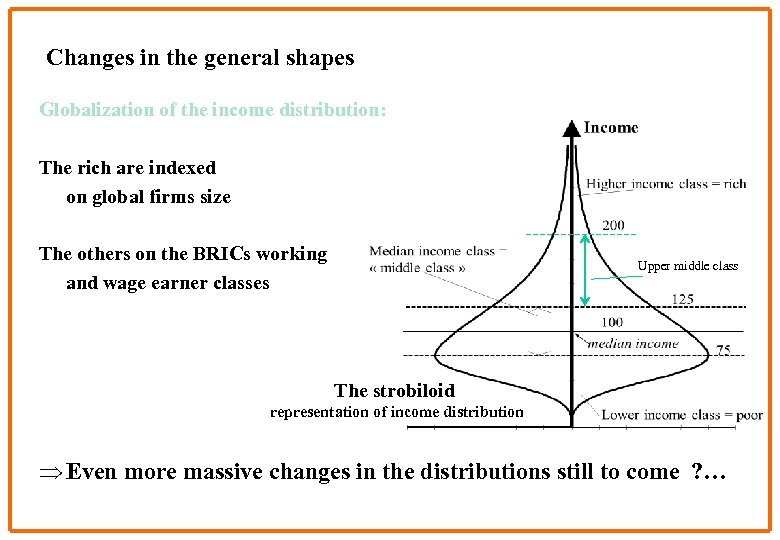 Changes in the general shapes Globalization of the income distribution: The rich are indexed