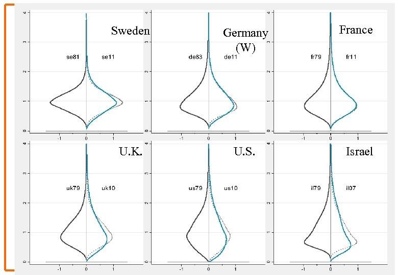 6 Strobiloids Change Sweden Germany (W) U. K. U. S. France Israel