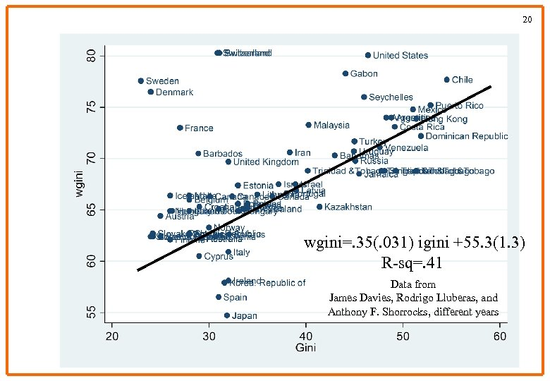 20 Branko Milanovic version of Piketty-Saez wgini=. 35(. 031) igini +55. 3(1. 3) R-sq=.