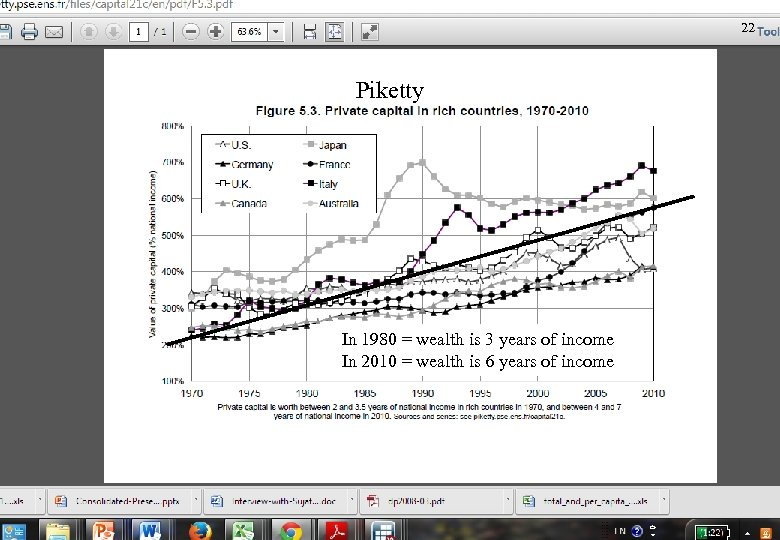 22 Piketty In 1980 = wealth is 3 years of income In 2010 =