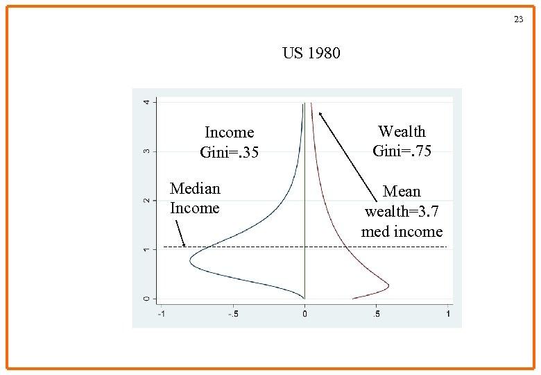 23 US 1980 Income Gini=. 35 Median Income Wealth Gini=. 75 Mean wealth=3. 7