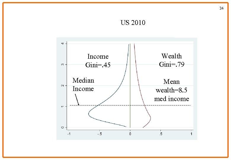 24 US 2010 Income Gini=. 45 Median Income Wealth Gini=. 79 Mean wealth=8. 5