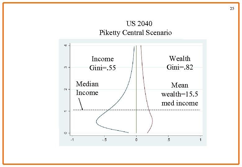 25 US 2040 Piketty Central Scenario Income Gini=. 55 Median Income Wealth Gini=. 82