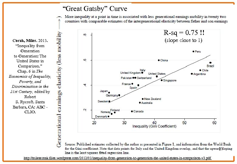 """Great Gatsby"" Curve R-sq = 0. 75 !! Corak, Miles. 2013. ""Inequality from Generation"