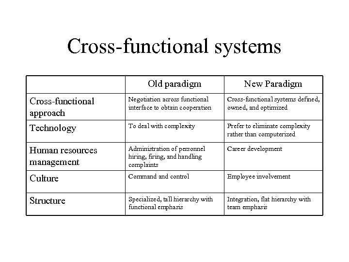 Cross-functional systems Old paradigm New Paradigm Cross-functional approach Negotiation across functional interface to obtain