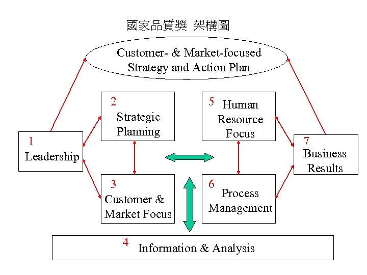 國家品質獎 架構圖 Customer- & Market-focused Strategy and Action Plan 2 1 Leadership Strategic Planning