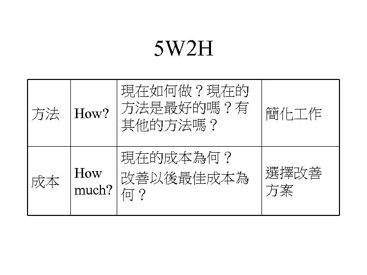 5 W 2 H 方法 現在如何做?現在的 How? 方法是最好的嗎?有 其他的方法嗎? 簡化 作 成本 現在的成本為何? How