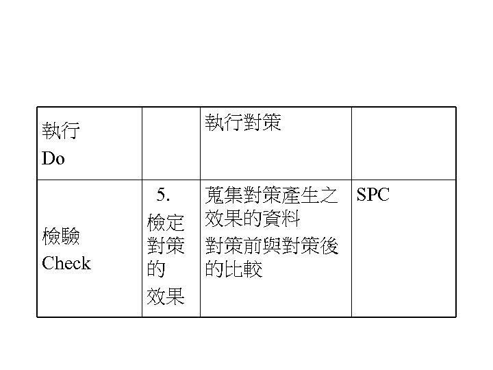 執行對策 執行 Do 檢驗 Check 5. 檢定 對策 的 效果 蒐集對策產生之 SPC 效果的資料 對策前與對策後