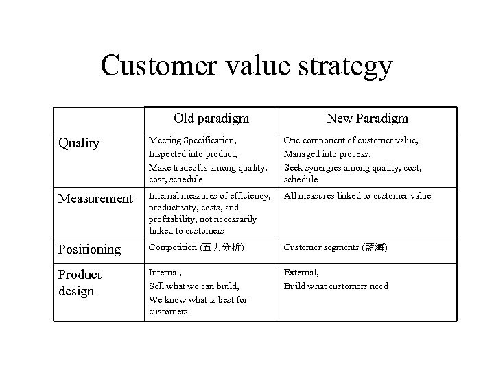 Customer value strategy Old paradigm New Paradigm Quality Meeting Specification, Inspected into product, Make