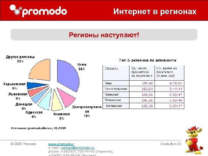 Интернет в регионах Регионы наступают! © 2009 Promodo www. promodo. r e-mail: contact@promodo. ru