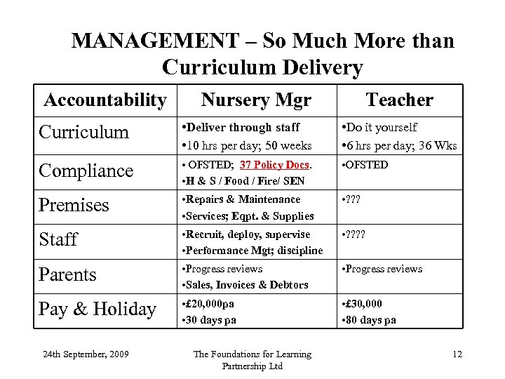 MANAGEMENT – So Much More than Curriculum Delivery Accountability Nursery Mgr Teacher Curriculum •