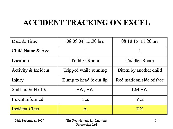 ACCIDENT TRACKING ON EXCEL Date & Time 08. 09. 04; 15. 20 hrs 08.